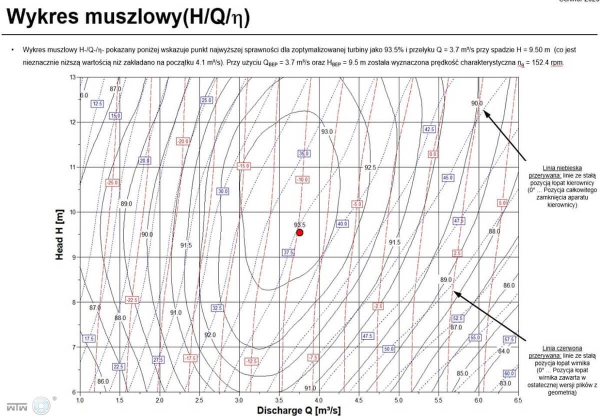 wykres muszlowy - etap 5
